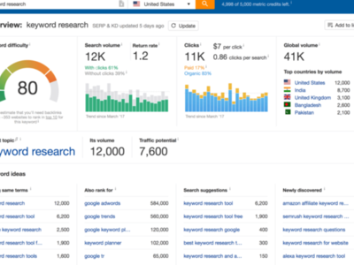 Ahrefs-keyword-research-tool