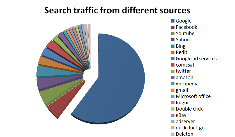 Source-of-traffic