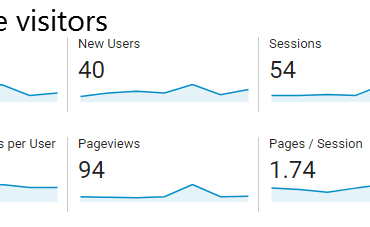 unique visitors google analytics